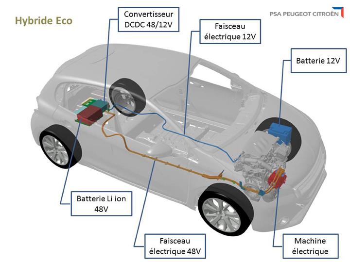 Hybride-eco