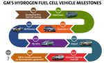 GM-FuelCell-MIlestones