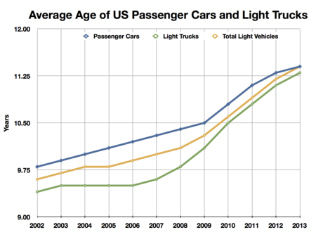 Average Age Of Us Cars And Light Trucks Note Y Axis Scale Starts At 9 Years To Enable Seeing The Slight Differences By Year Data Polk