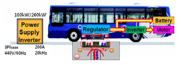Kaist Rolling Out Dynamic Wireless Charging In Buses In
