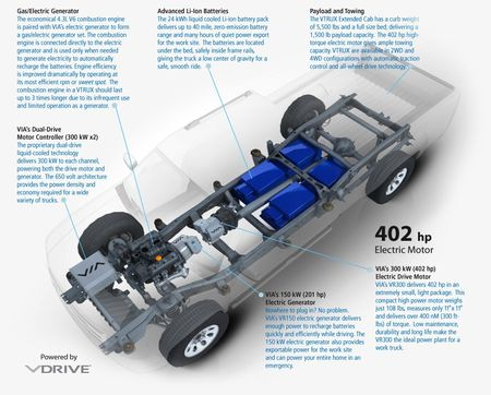 Via-motors-vtrux-powertrain-inside