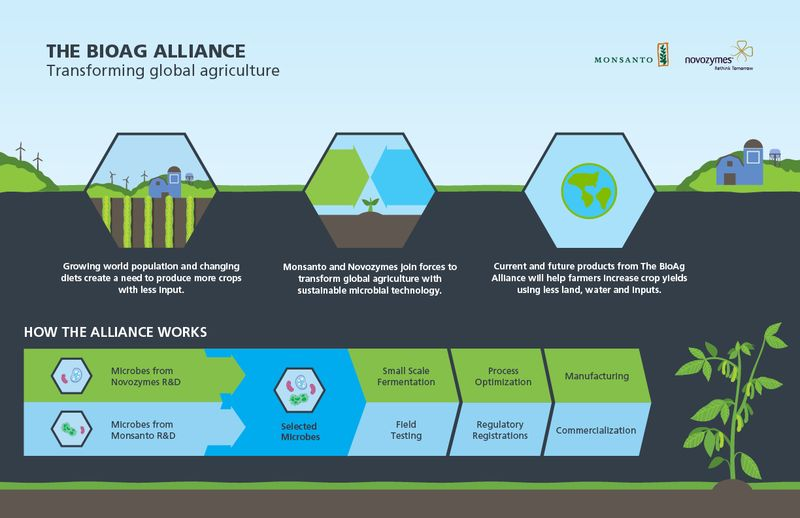 The-bioag-alliance
