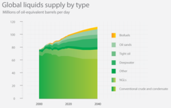 Global-liquids-supply-by-type-chart_full