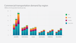 Commercial-transportation-by-region-chart_full