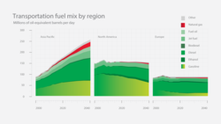 Transportation-fuel-mix-by-region-chart_full