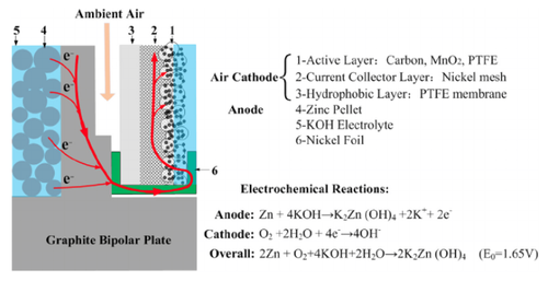 Tsinghua team develops zinc-air fuel cell stack with high power