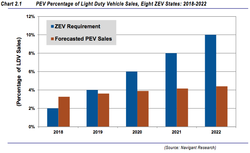 Navigant Research Forecasts New Ev Global Sales Of