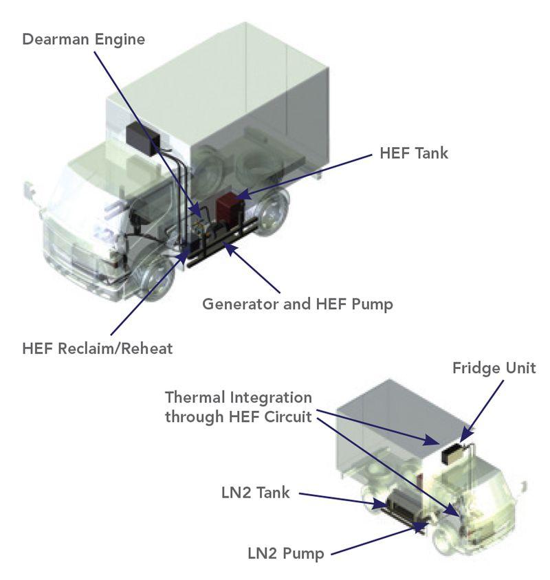Dearman Engine IDP8 Refrigerated Van