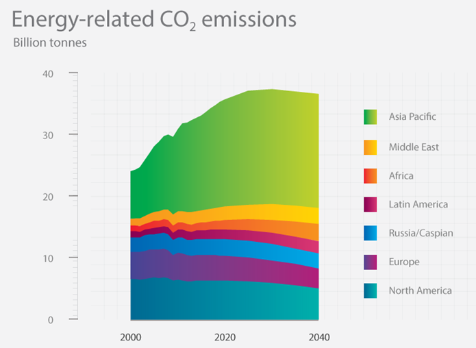 Co2-emissions-by-region-chart_full