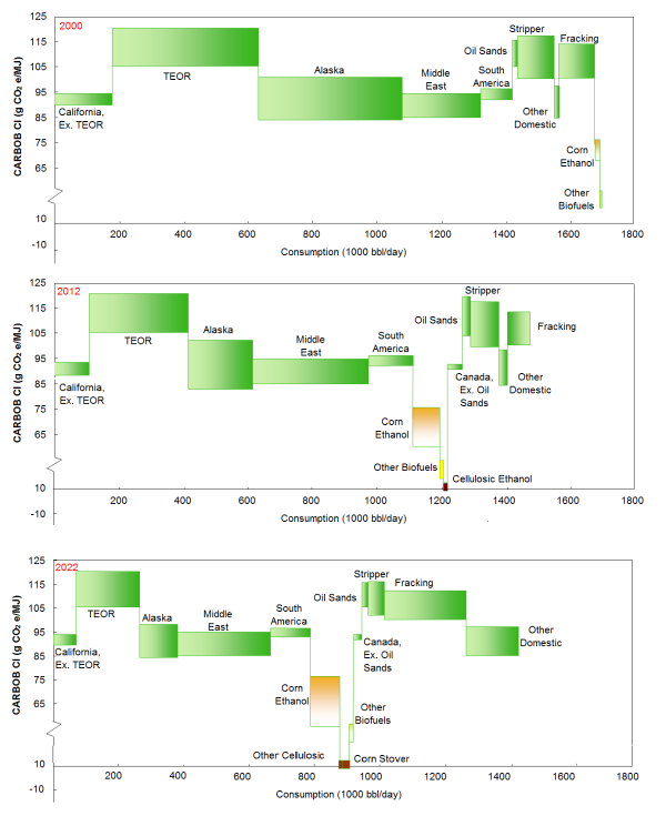 LCA study finds carbon intensity of corn ethanol ...