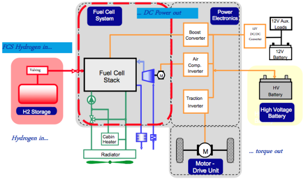 """fuel cell car diagram update on honda/gm fuel cell partnership; """"it's about cost ..."""