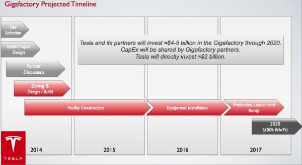 Tesla outlines scheme for $4-5B battery Gigafactory