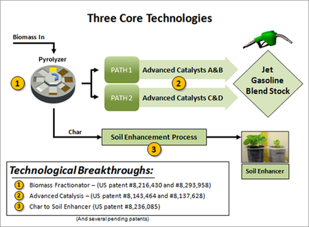 Three-core-technologies