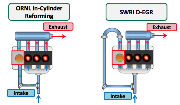 Sae World Congress >> Oak Ridge researchers pursuing in-cylinder reforming for ...
