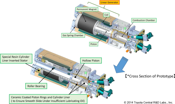 Toyota Central R&D developing free-piston engine linear generator