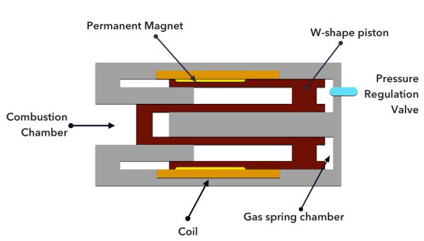 free piston engine linear generator toyota
