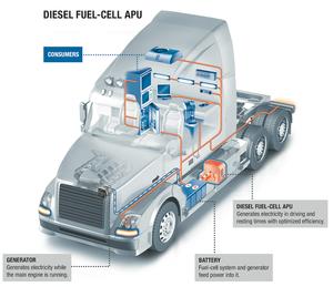 Ebersp 228 Cher Introducing Diesel Fuel Cell Apu At Iaa