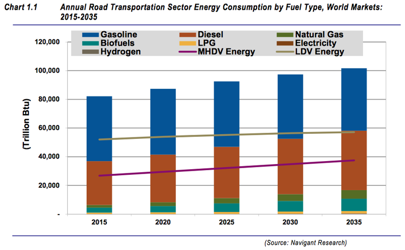 global road transportation energy consumption to increase 25% by 2035