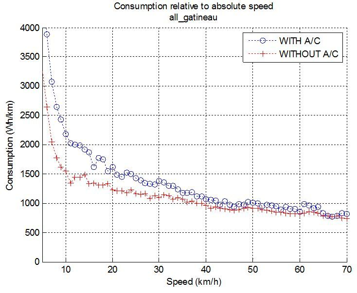 Consumption-to_Relative_Speed