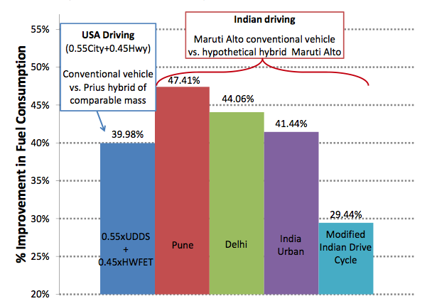 India-fuel-savings1