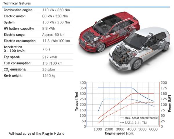 Volkswagen Group's MQB plug-in hybrid powertrain