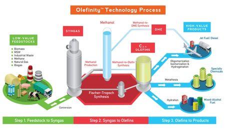 Maverick_Synfuels_Olefinity_Technology_Process