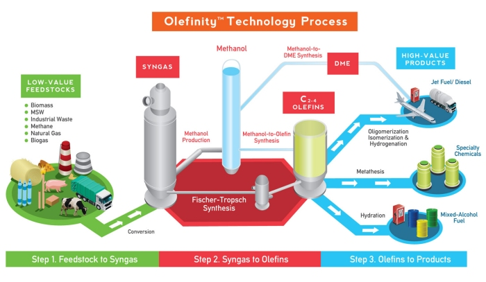 Maverick_Synfuels_Olefinity_Technology_Process