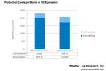 Luxelectrofuels