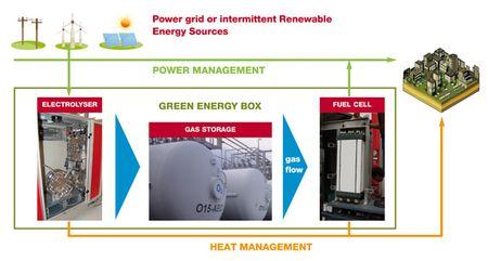 Schema-greenenergybox