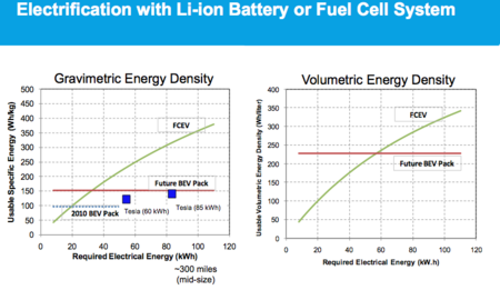 Energy Density And Scaling Of Fuel Cell Battery Systems Top Row Gravimetric Volumetric Range Required
