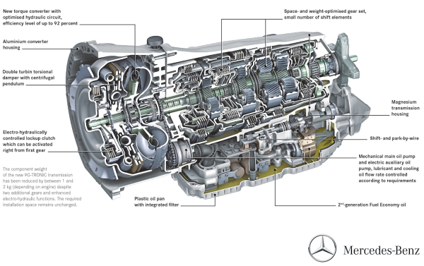 Inside the fuel efficient 9 speed 9G TRONIC from Mercedes