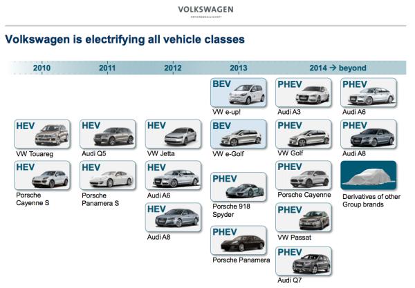 Volkswagen Group S Mqb Plug In Hybrid Powertrain