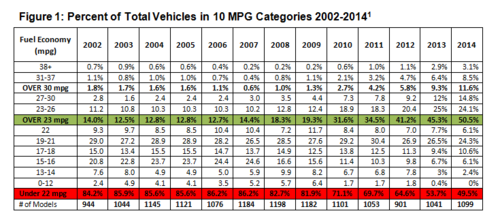 Cfa Ysis Shows More Than 50 Of Cur Year Ld Models In Us Get 23 Mpg