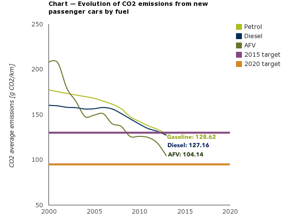 Chart — Evolution of CO2 emissions from new passenger cars by fuel
