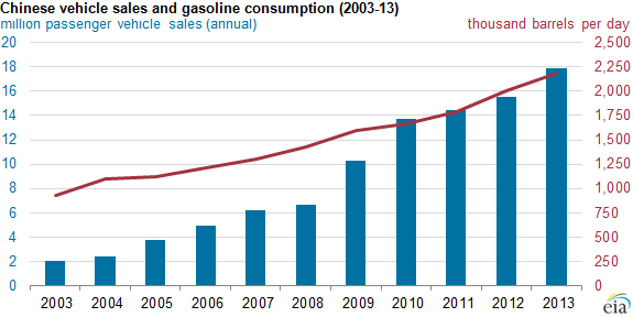 Eia China Promoting Both Fuel Efficiency And Alternative Vehicles To Curb Growing Oil Use