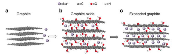 Lithium Ion Car Battery >> Expanded graphite as a superior anode for sodium-ion batteries - Green Car Congress