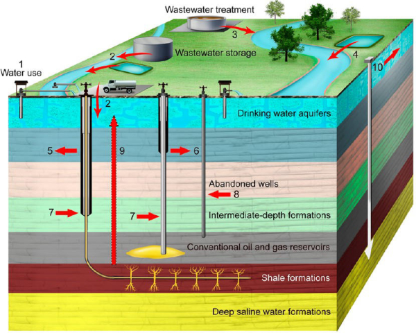 Car Leaking Oil >> Researchers review risk to water resources from unconventional shale gas development in US ...