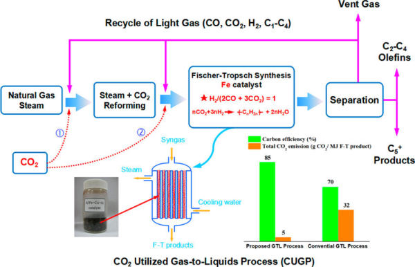 Researchers propose CO2 recycling to improve Fischer-Tropsch