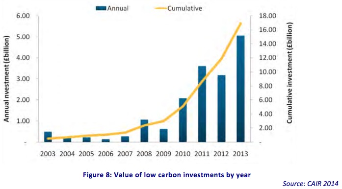 UK low carbon policy bolstered automotive sector; trucks neglected and biofuels stalled