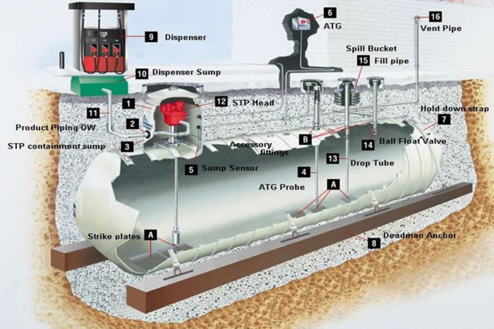 Pressurizedsystem