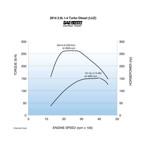 chevys cruze diesel  compact diesel contender    green car congress