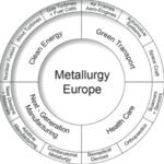 Metallurgy europe