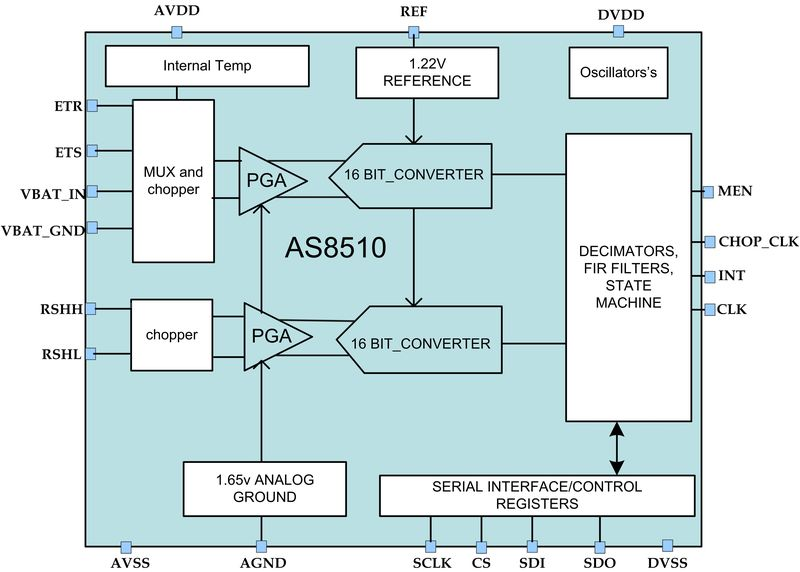 AS8510 Diagram - BMW using ams data acquisition IC for battery management system in i3
