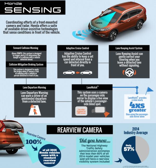 Major refresh on 2015 Honda CR-V with new Earth Dreams