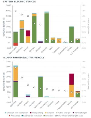 Electric Car Incentives Oregon