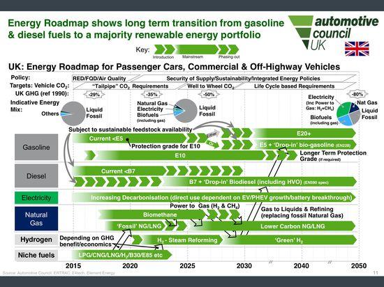 New Uk Energy Amp Fuels 2050 Transportation Roadmap