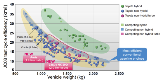 toyota's second turbocharged gasoline engine now available ... generic car engine compartment diagram