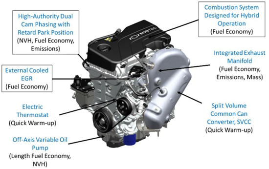 Gm provides technical details of the gen 2 voltec propulsion system key technologies and features of the gen 2 engine a hybrid optimized version based on the new ecotec family features outlined with a border are specific swarovskicordoba