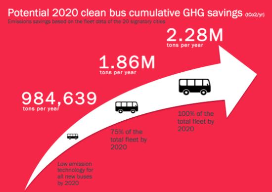 228_LEV_Clean_Bus_Declaration_Sidebar_Image.original