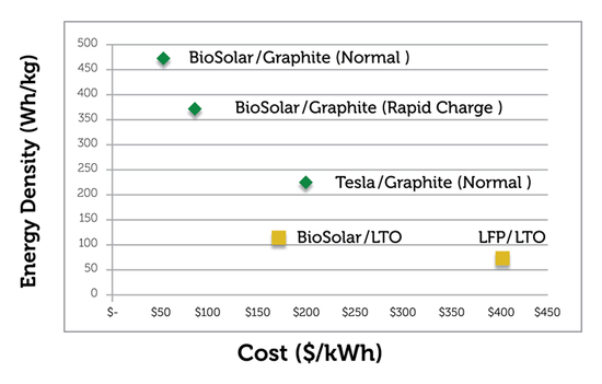 BioSolar extends agreement with UCSB for further development of novel polymer cathode; projecting up to 459 Wh/kg and $54/kWh for Li-ion cells
